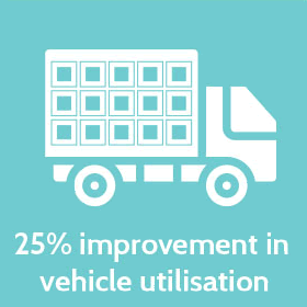 25% improvement in vehicle utilisation