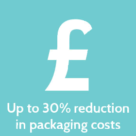 Up to 30% reduction in packaging costs