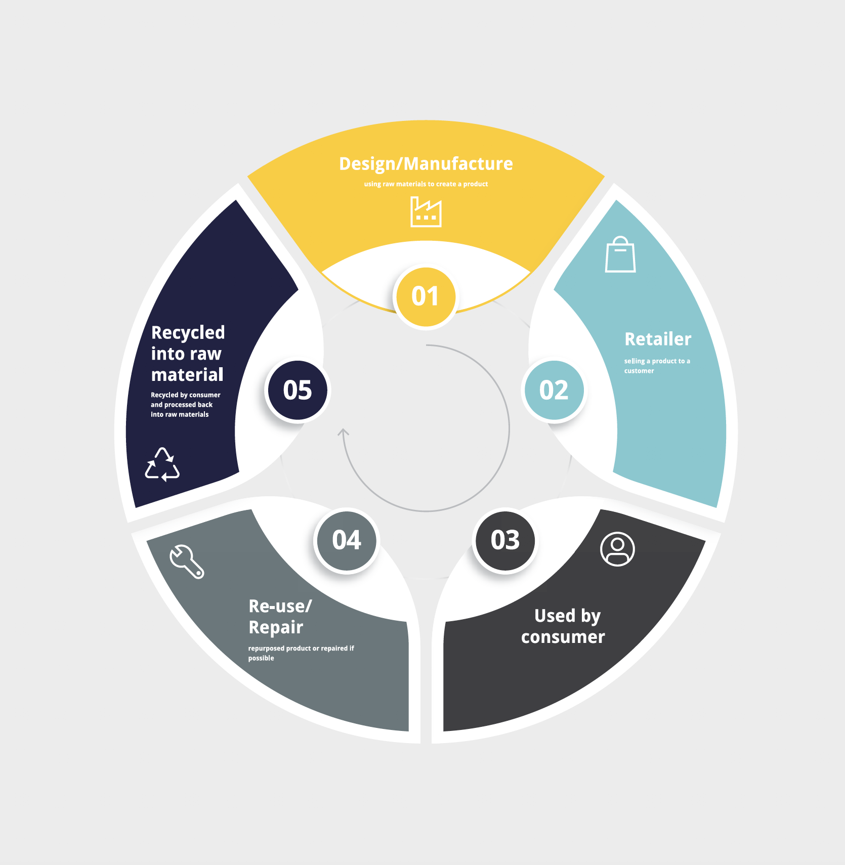 An Introduction To The Circular Economy